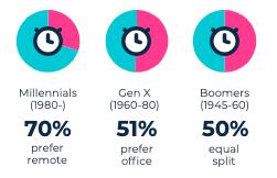 Millennials vs Gen X vs Boomer