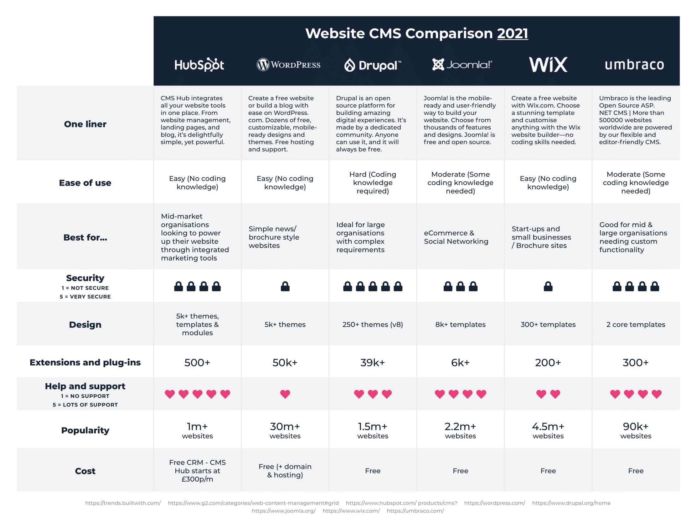 Prodo Web CMS Comparison Asset-1
