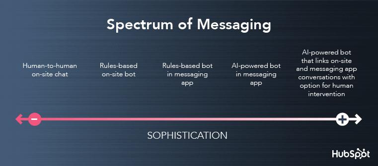 conversational marketing strategy