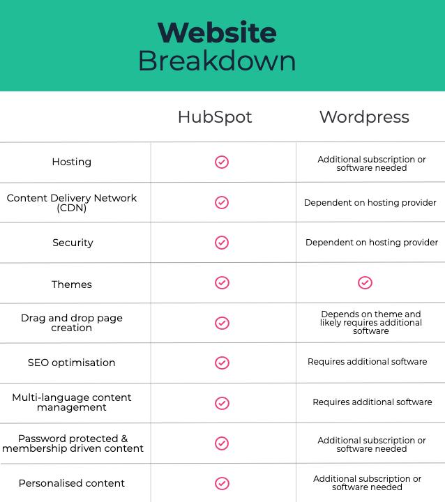 Website Breakdown