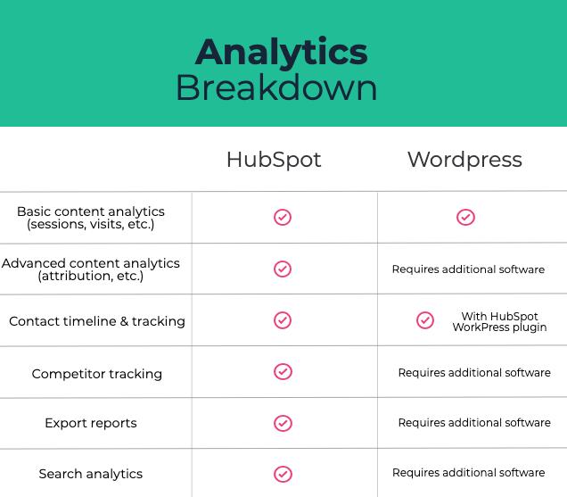 Analytics Breakdown